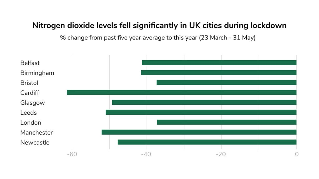 Graph showing the reduction in nitrogen dioxide levels in UK cities during the COVID-19 lockdown, ranging between 35% to 65% reductions